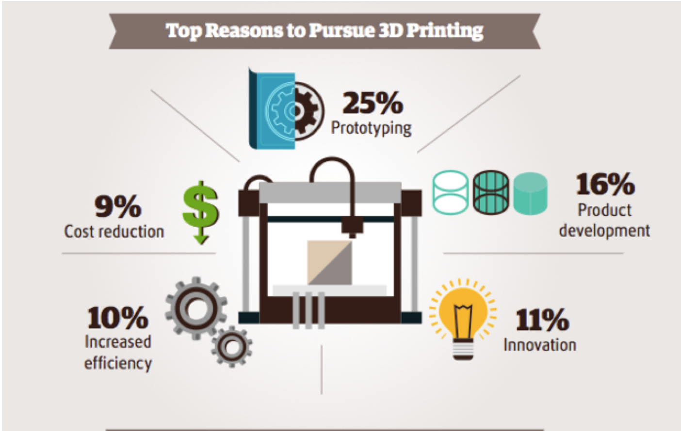 Top reasons to pursue 3d prinitng