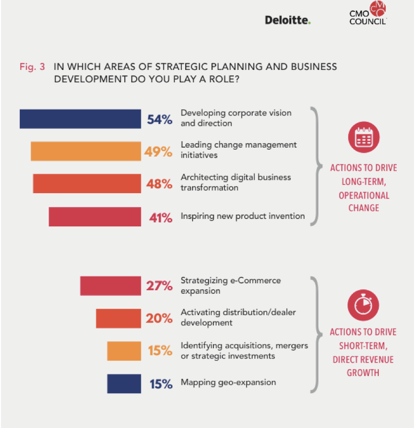 The CMO Shift to Gaining Business Lift