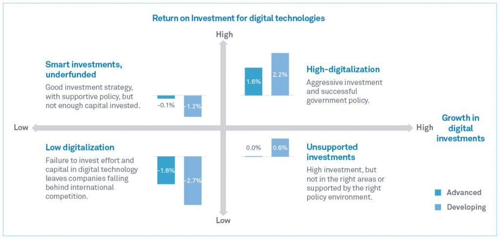 Digital Spillover: How Digital Transformation Affects the Digital Economy