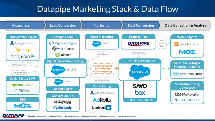 Make Sure Your Marketing Stack is Working for You