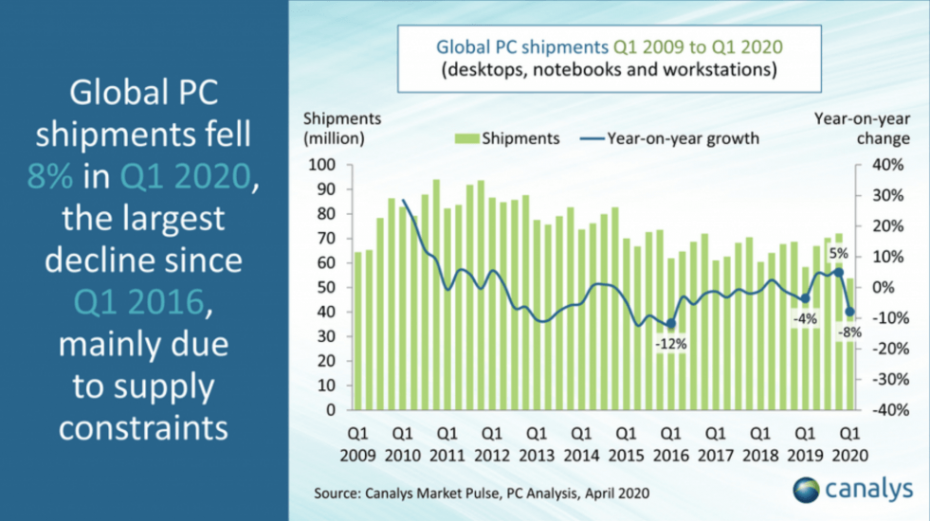 Canalys PC Shipment Data Shows Pent Up Demand Due To COVID-19
