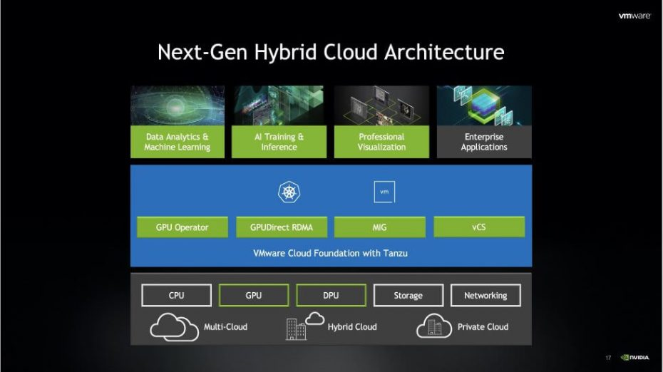 NVIDIA and VMware Partner to Streamline Enterprise AI Adoption
