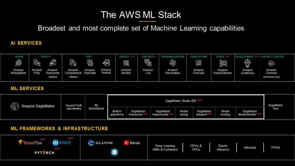 A Diverse Approach to AI has AWS Uniquely Positioned for Growth