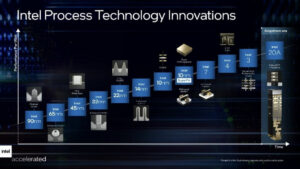 Intel Provides its Multi-Year Roadmap Beyond 3nm to 20A
