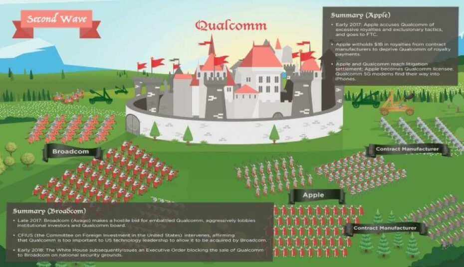 The Great Siege of Qualcomm How Three Waves of Assaults on Qualcomm from 2013 to 2020 Helped Strengthen U.S. Technology Leadership - Part Two