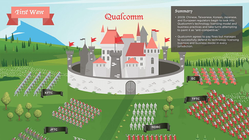 The Great Siege of Qualcomm How Three Waves of Assaults on Qualcomm from 2013 to 2020 Helped Strengthen US Technology Leadership - Part 1-