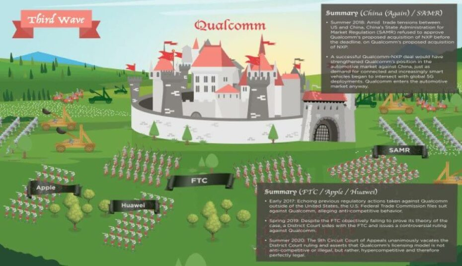 The Great Siege of Qualcomm How Three Waves of Assaults on Qualcomm from 2013 to 2020 Helped Strengthen US Technology Leadership – Part 3